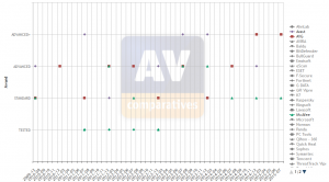 Screenshot from AV-Compartives.org